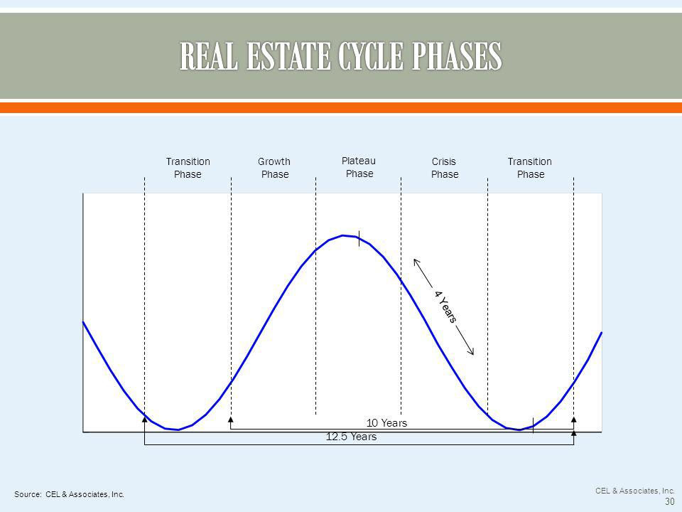 Transition Phase Growth Phase Plateau Phase Crisis Phase Transition Phase 10 Years 12.5 Years 4 Years Source: CEL & Associates, Inc.