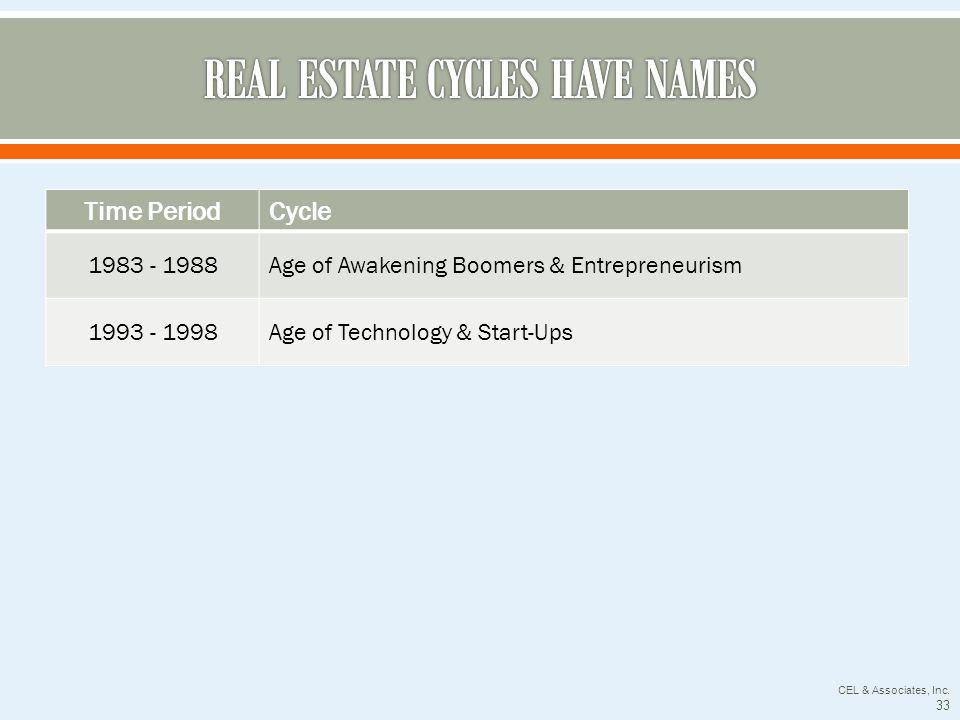 Time PeriodCycle 1983 - 1988Age of Awakening Boomers & Entrepreneurism 1993 - 1998Age of Technology & Start-Ups CEL & Associates, Inc.