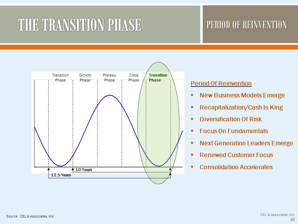 PERIOD OF REINVENTION Transition Phase Growth Phase Plateau Phase Crisis Phase Transition Phase 10 Years 12.5 Years Period Of Reinvention New Business Models Emerge Recapitalization/Cash Is King Diversification Of Risk Focus On Fundamentals Next Generation Leaders Emerge Renewed Customer Focus Consolidation Accelerates Source: CEL & Associates, Inc.