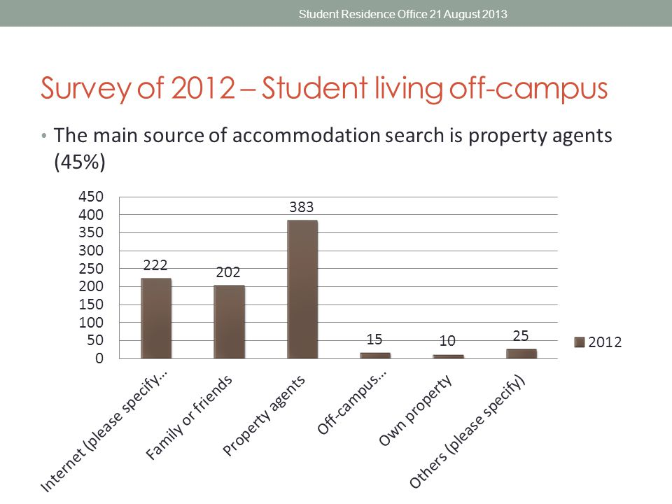 Survey of 2012 – Student living off-campus The main source of accommodation search is property agents (45%) Student Residence Office 21 August 2013