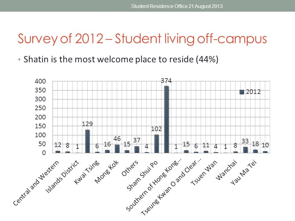 Survey of 2012 – Student living off-campus $3000 to $3999 comprise of 34% of the respondents individual spending on accommodation per month (including rental, water, electricity, gas and internet) Student Residence Office 21 August 2013