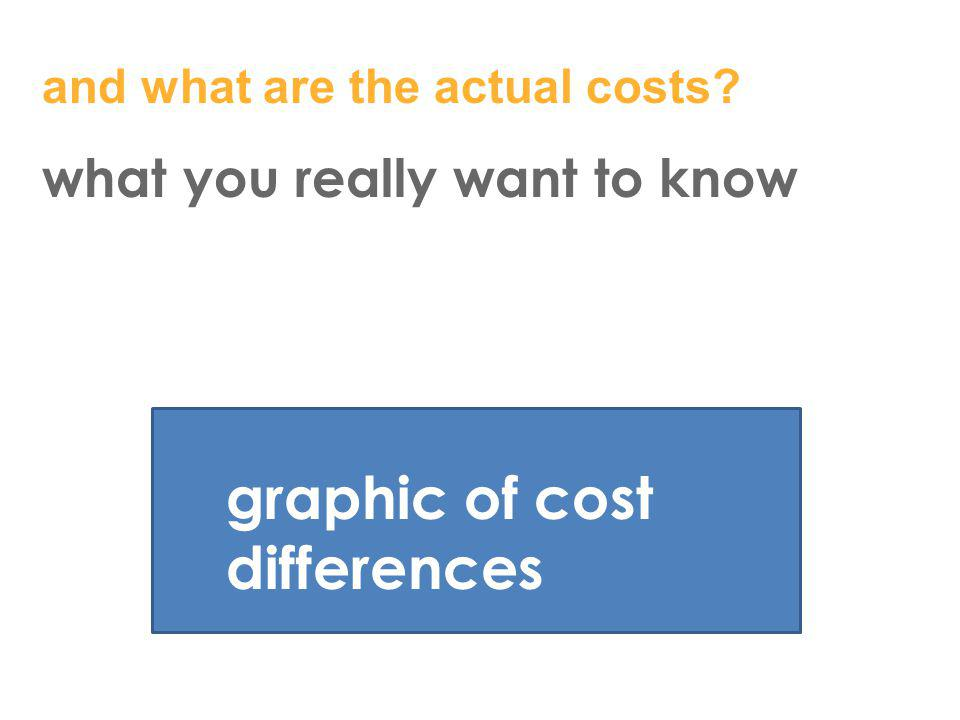 and what are the actual costs? what you really want to know graphic of cost differences