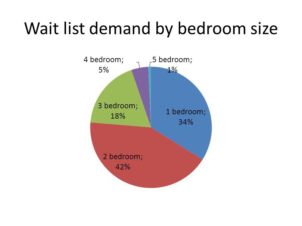 Wait list demand by bedroom size