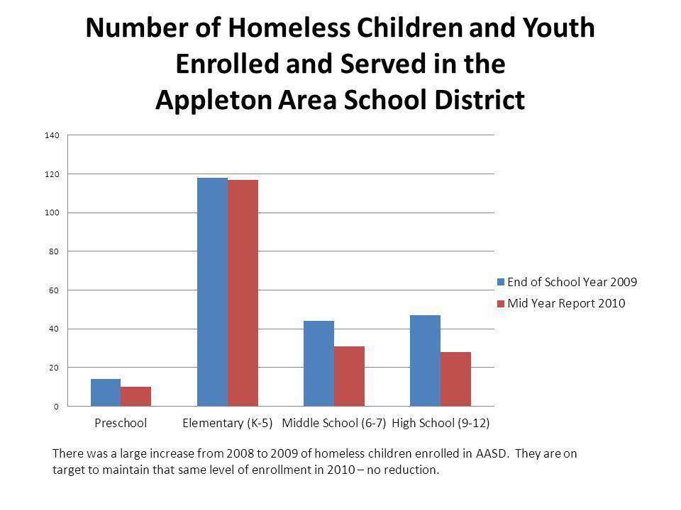 Number of Homeless Children and Youth Enrolled and Served in the Appleton Area School District There was a large increase from 2008 to 2009 of homeless children enrolled in AASD.