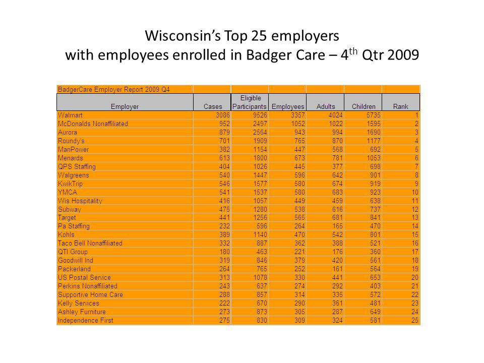 Wisconsins Top 25 employers with employees enrolled in Badger Care – 4 th Qtr 2009