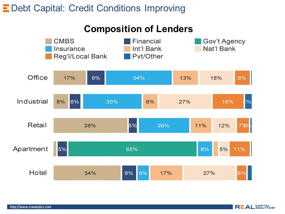 Composition of Lenders http://www.rcanalytics.com Debt Capital: Credit Conditions Improving