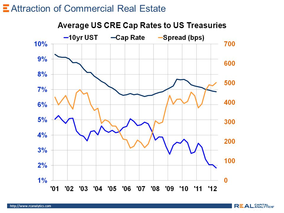 Attraction of Commercial Real Estate http://www.rcanalytics.com Average US CRE Cap Rates to US Treasuries