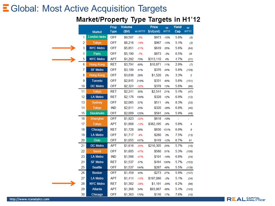 Global: Most Active Acquisition Targets http://www.rcanalytics.com Market/Property Type Targets in H112