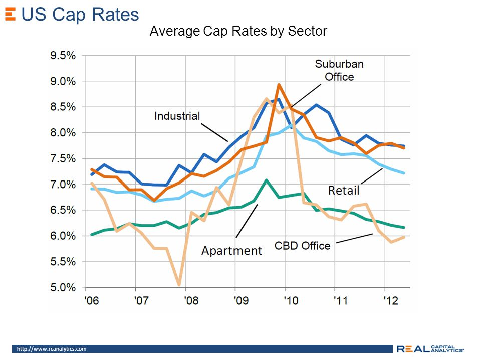 http://www.rcanalytics.com US Cap Rates Average Cap Rates by Sector