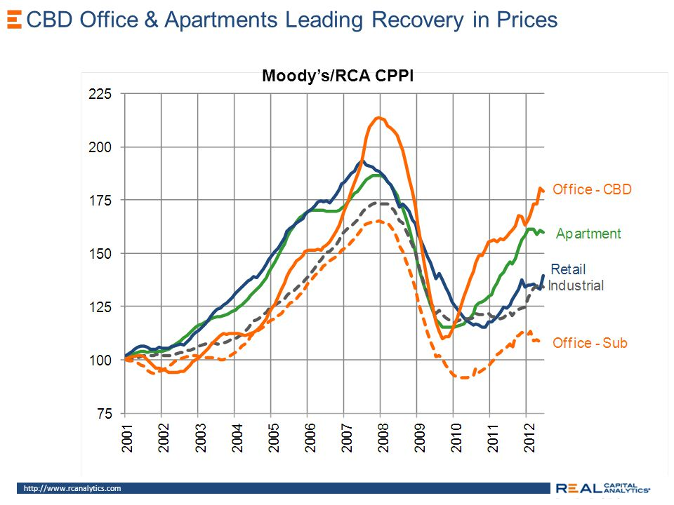 Moodys/RCA CPPI CBD Office & Apartments Leading Recovery in Prices http://www.rcanalytics.com