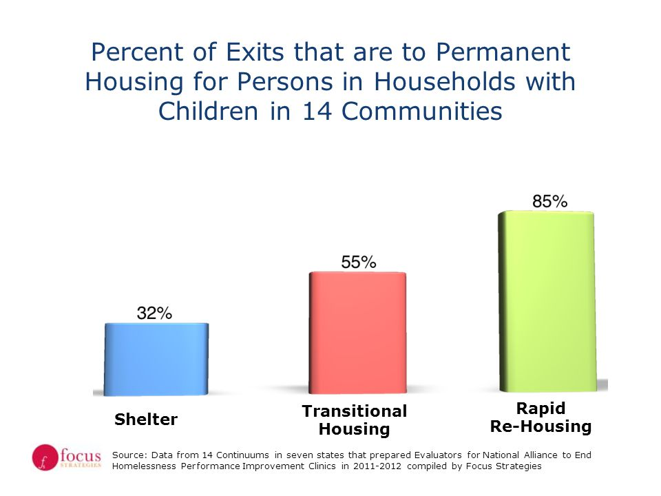 Source: Data from 14 Continuums in seven states that prepared Evaluators for National Alliance to End Homelessness Performance Improvement Clinics in 2011-2012 compiled by Focus Strategies Shelter Transitional Housing Rapid Re-Housing Percent of Exits that are to Permanent Housing for Single Adults in 14 Communities