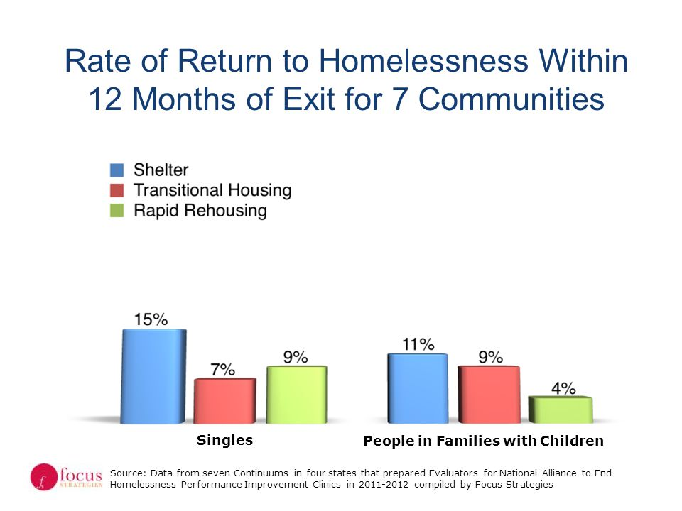 Rate of Return to Homelessness Within 12 Months of Exit for 7 Communities Source: Data from seven Continuums in four states that prepared Evaluators f