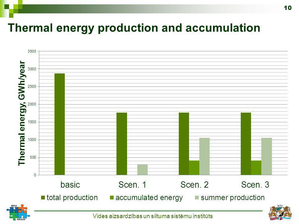 Thermal energy production and accumulation Vides aizsardzības un siltuma sistēmu institūts 10