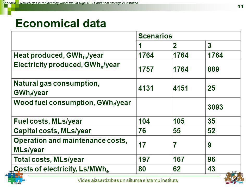 Economical data Vides aizsardzības un siltuma sistēmu institūts 11 Scenario 3.