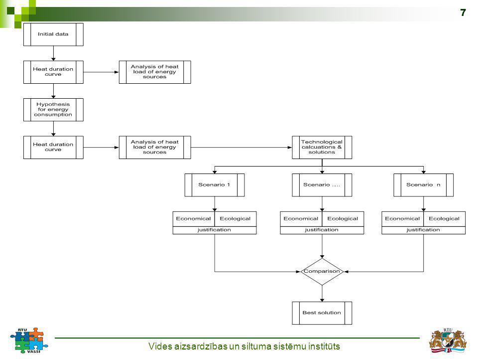 Vides aizsardzības un siltuma sistēmu institūts 7