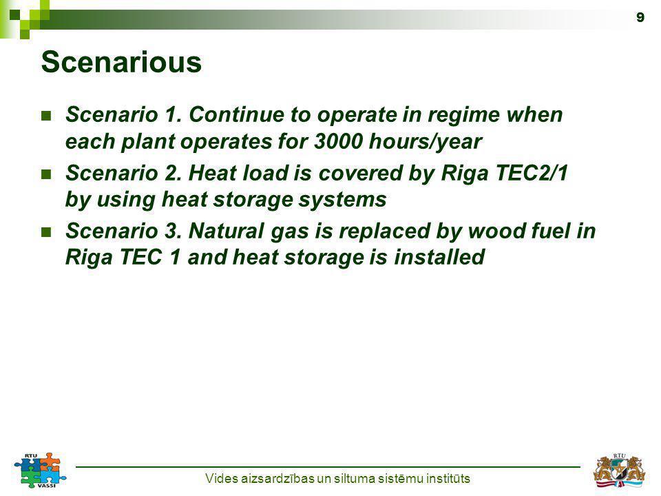 Vides aizsardzības un siltuma sistēmu institūts 9 Scenarious Scenario 1.