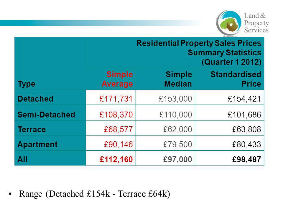 Type Residential Property Sales Prices Summary Statistics (Quarter 1 2012) Simple Average Simple Median Standardised Price Detached£171,731£153,000£15