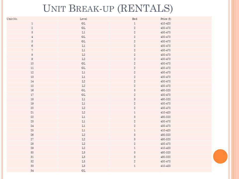 U NIT B REAK - UP (RENTALS) Unit No.LevelBedPrice ($) 1GL1410-420 2GL2450-470 3L12450-470 4GL2450-470 5GL2450-470 6L12450-470 7L12450-470 8L22450-470 9L22450-470 10GL2450-470 11GL2450-470 12L12450-470 13L12450-470 14L22450-470 15L22450-470 16GL3480-520 17GL2450-470 18L13480-520 19L12450-470 20L22450-470 21L21410-420 22L13480-520 23L12450-470 24L12450-470 25L11410-420 26L23480-520 27L23480-520 28L22450-470 29L21410-420 30L33480-520 31L33480-520 32L32450-470 33L31410-420 34GL