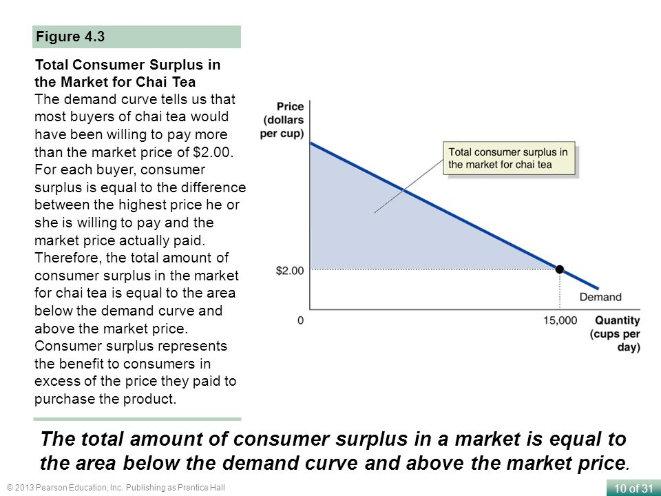 10 of 31 © 2013 Pearson Education, Inc. Publishing as Prentice Hall Total Consumer Surplus in the Market for Chai Tea The demand curve tells us that m