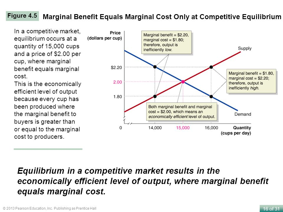 16 of 31 © 2013 Pearson Education, Inc. Publishing as Prentice Hall Marginal Benefit Equals Marginal Cost Only at Competitive Equilibrium In a competi