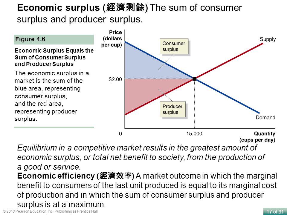17 of 31 © 2013 Pearson Education, Inc. Publishing as Prentice Hall Economic surplus ( ) The sum of consumer surplus and producer surplus. Economic Su