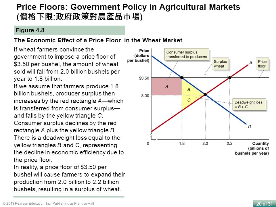 20 of 31 © 2013 Pearson Education, Inc. Publishing as Prentice Hall Price Floors: Government Policy in Agricultural Markets ( : ) Figure 4.8 The Econo