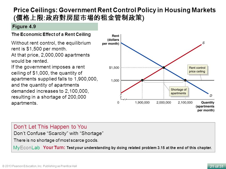 21 of 31 © 2013 Pearson Education, Inc. Publishing as Prentice Hall Price Ceilings: Government Rent Control Policy in Housing Markets ( : ) Figure 4.9