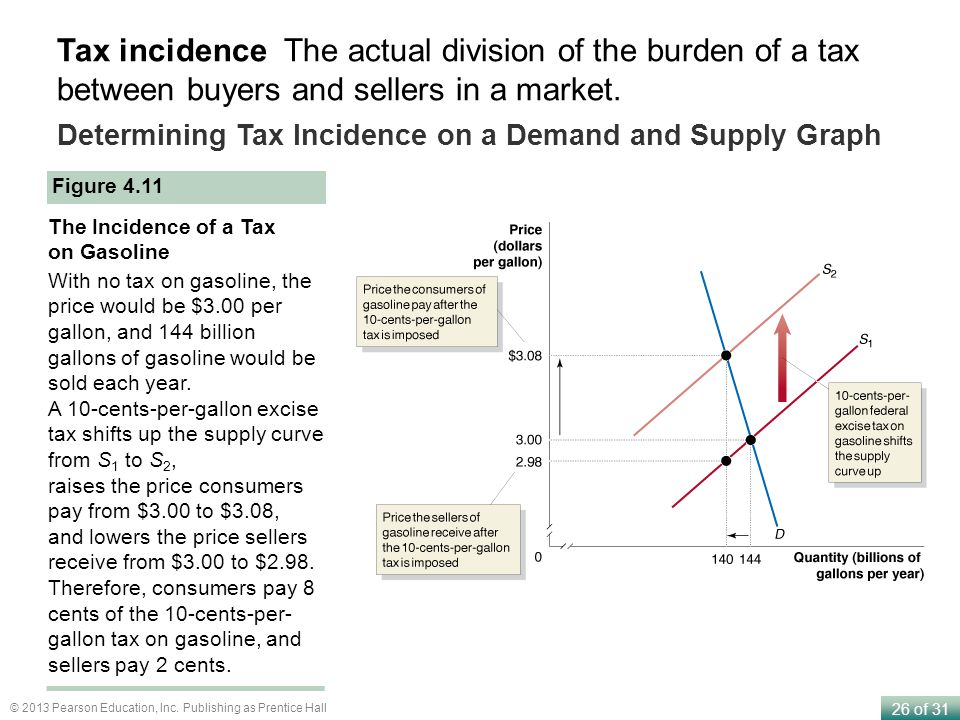 26 of 31 © 2013 Pearson Education, Inc. Publishing as Prentice Hall Determining Tax Incidence on a Demand and Supply Graph Figure 4.11 The Incidence o