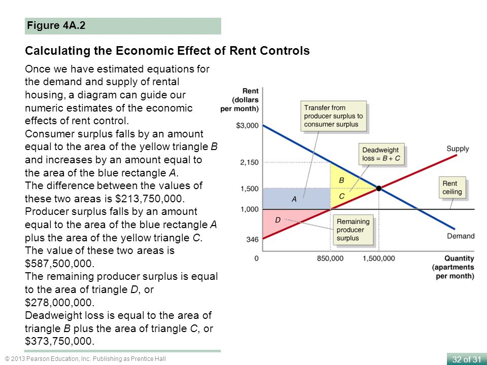 32 of 31 © 2013 Pearson Education, Inc. Publishing as Prentice Hall Figure 4A.2 Calculating the Economic Effect of Rent Controls Once we have estimate