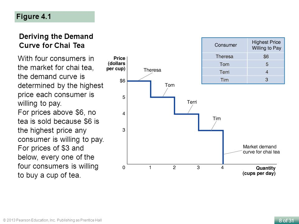 8 of 31 © 2013 Pearson Education, Inc. Publishing as Prentice Hall Deriving the Demand Curve for Chai Tea With four consumers in the market for chai t