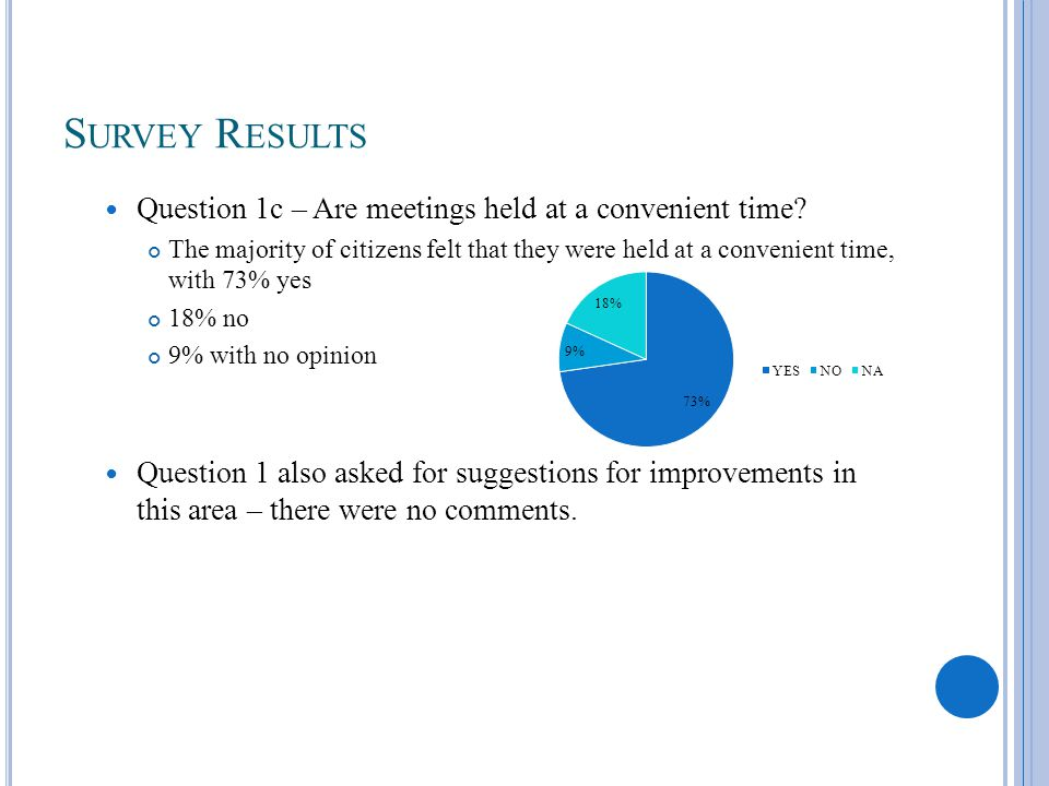 S URVEY R ESULTS Question 1c – Are meetings held at a convenient time? The majority of citizens felt that they were held at a convenient time, with 73