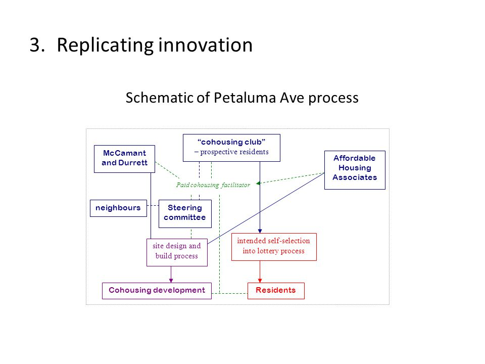 McCamant and Durrett Affordable Housing Associates cohousing club – prospective residents Residents site design and build process intended self-selection into lottery process Paid cohousing facilitator Cohousing development neighboursSteering committee Schematic of Petaluma Ave process 3.Replicating innovation