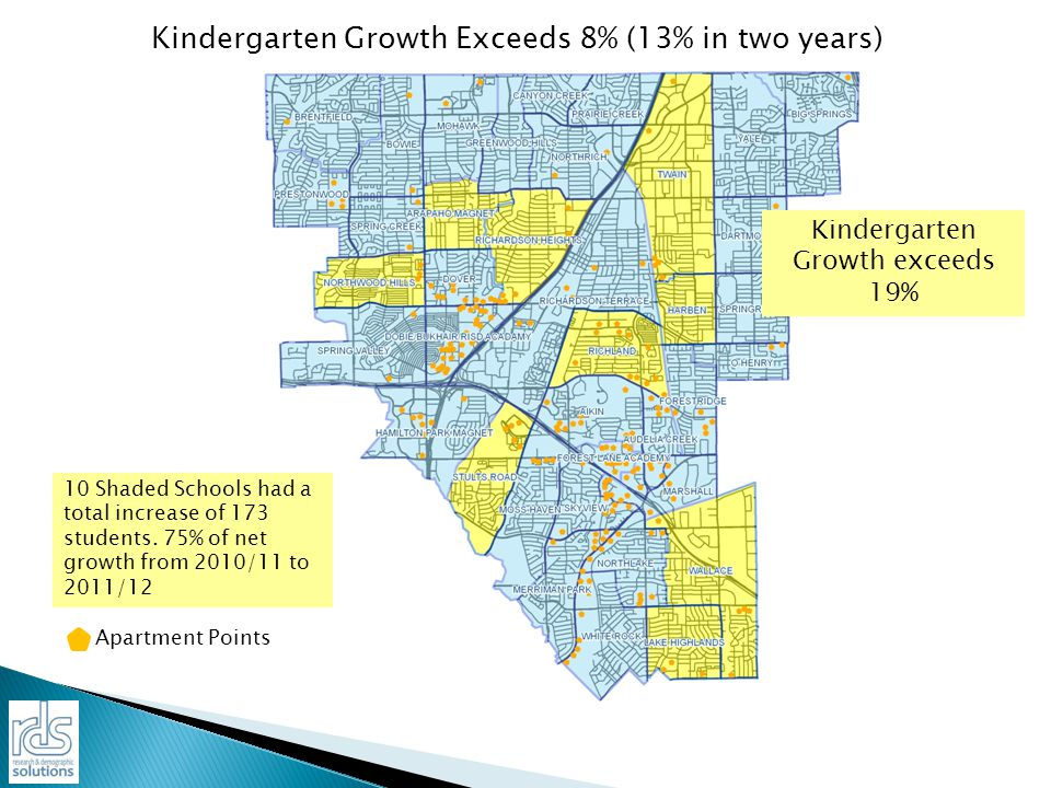 Kindergarten Growth Exceeds 8% (13% in two years) Kindergarten Growth exceeds 19% 10 Shaded Schools had a total increase of 173 students.