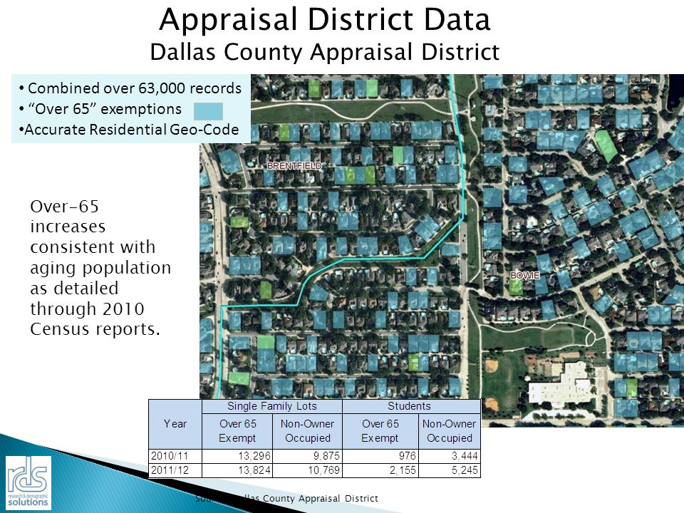 Appraisal District Data Dallas County Appraisal District Combined over 63,000 records Over 65 exemptions Accurate Residential Geo-Code Over-65 increases consistent with aging population as detailed through 2010 Census reports.