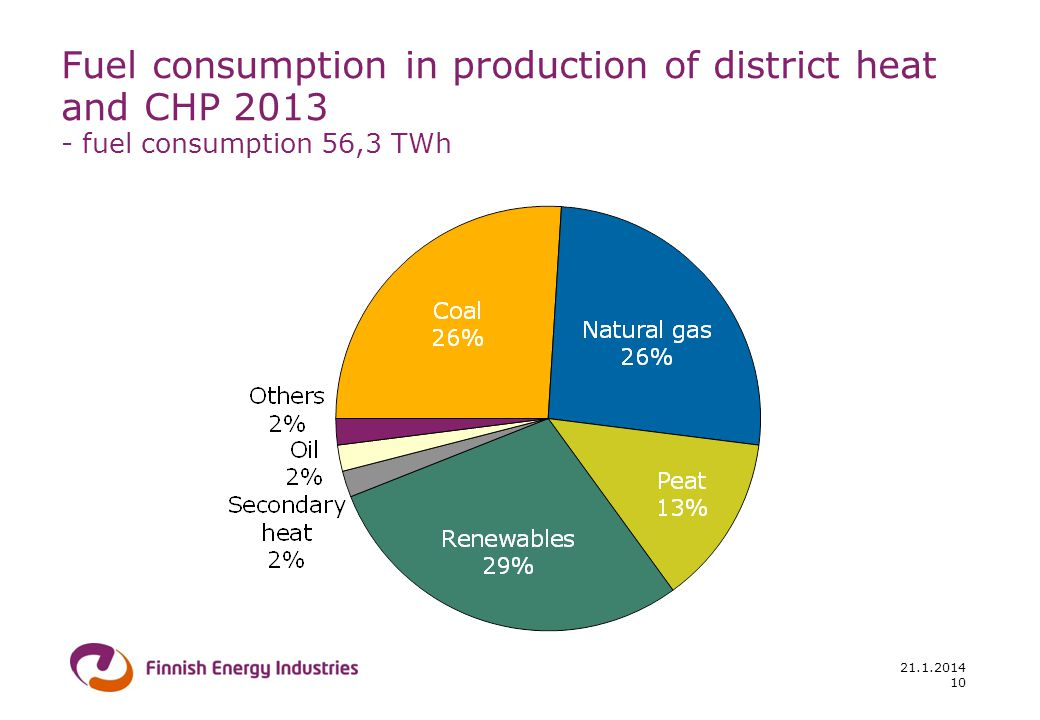 21.1.2014 10 Fuel consumption in production of district heat and CHP 2013 - fuel consumption 56,3 TWh