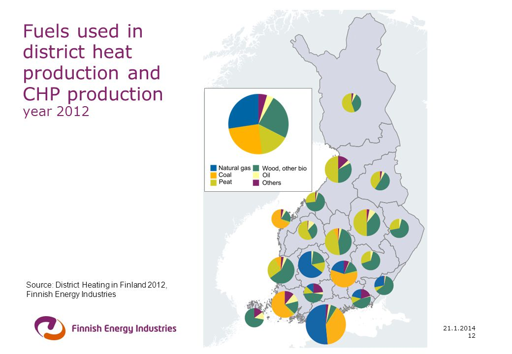 Fuels used in district heat production and CHP production year 2012 Source: District Heating in Finland 2012, Finnish Energy Industries 12