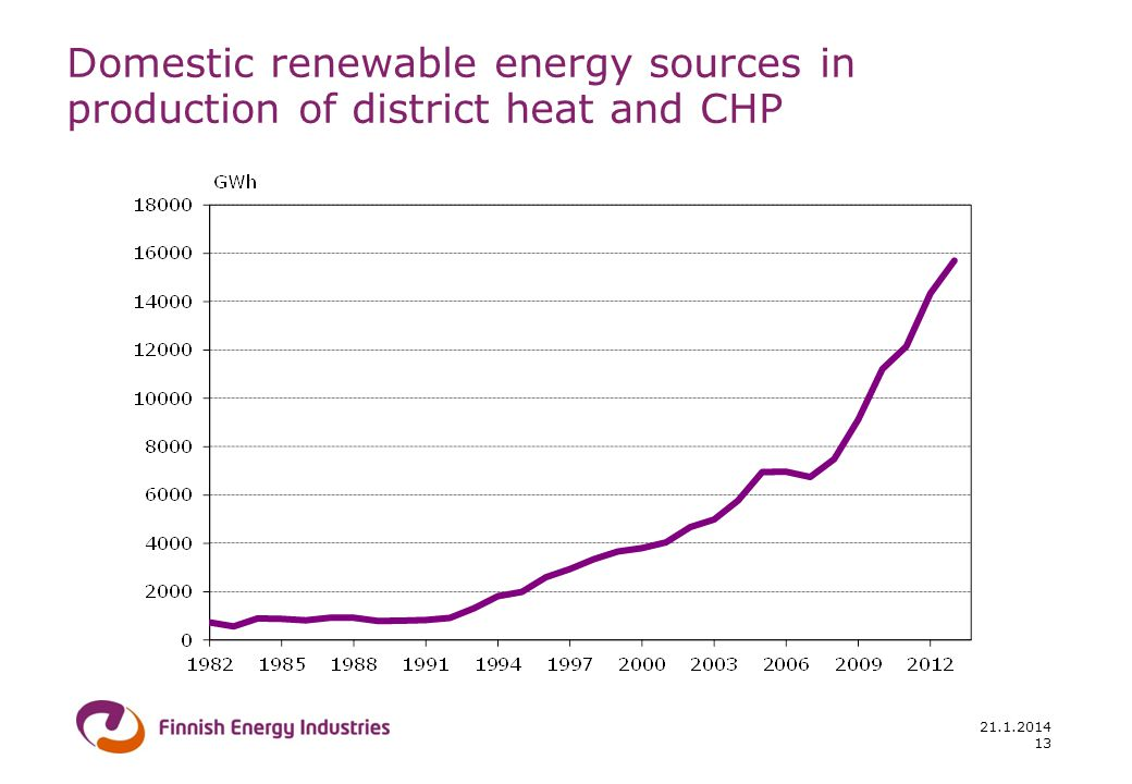 Domestic renewable energy sources in production of district heat and CHP