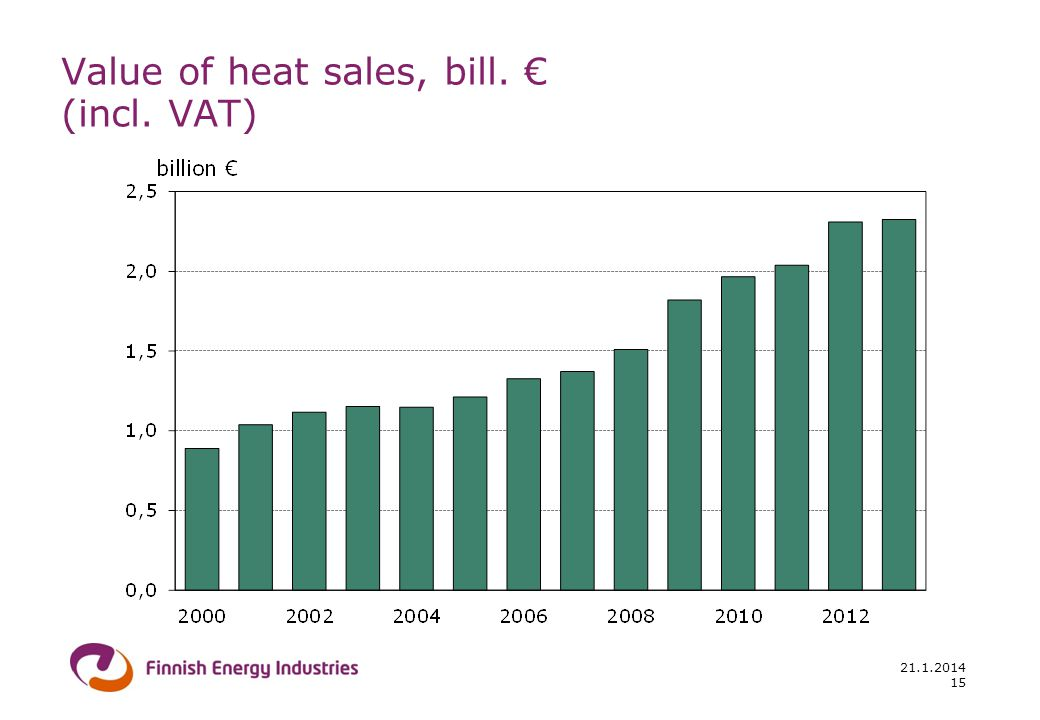 21.1.2014 15 Value of heat sales, bill. (incl. VAT)