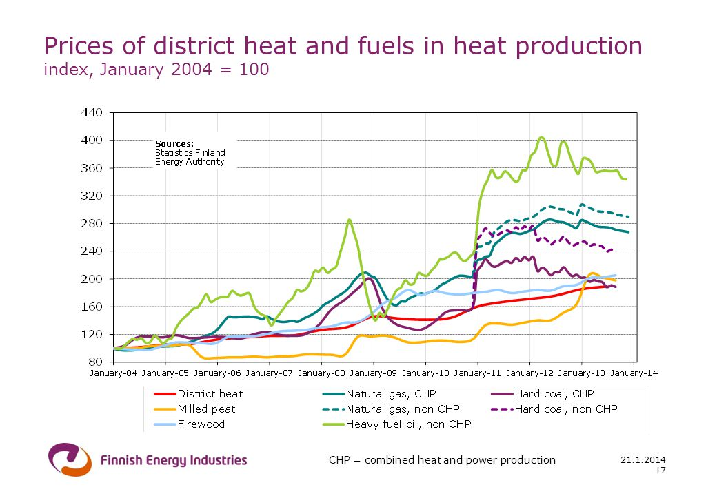 21.1.2014 17 Prices of district heat and fuels in heat production index, January 2004 = 100 CHP = combined heat and power production