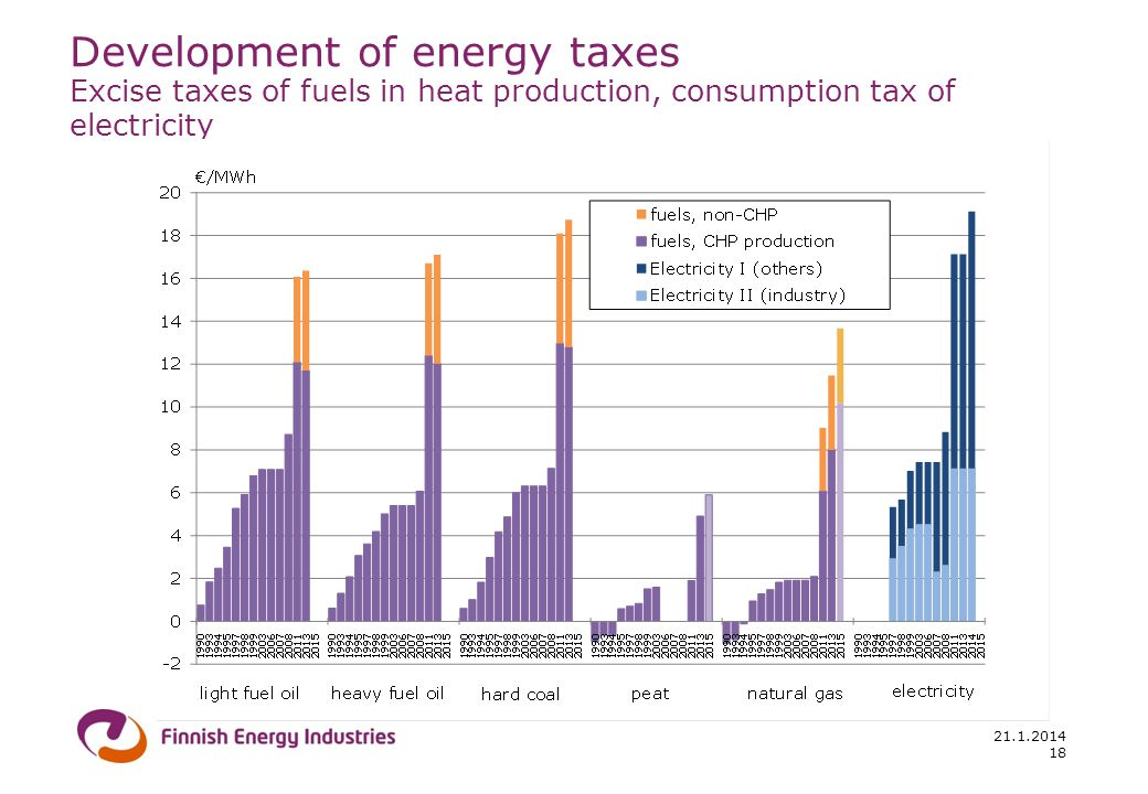 Development of energy taxes Excise taxes of fuels in heat production, consumption tax of electricity 21.1.2014 18