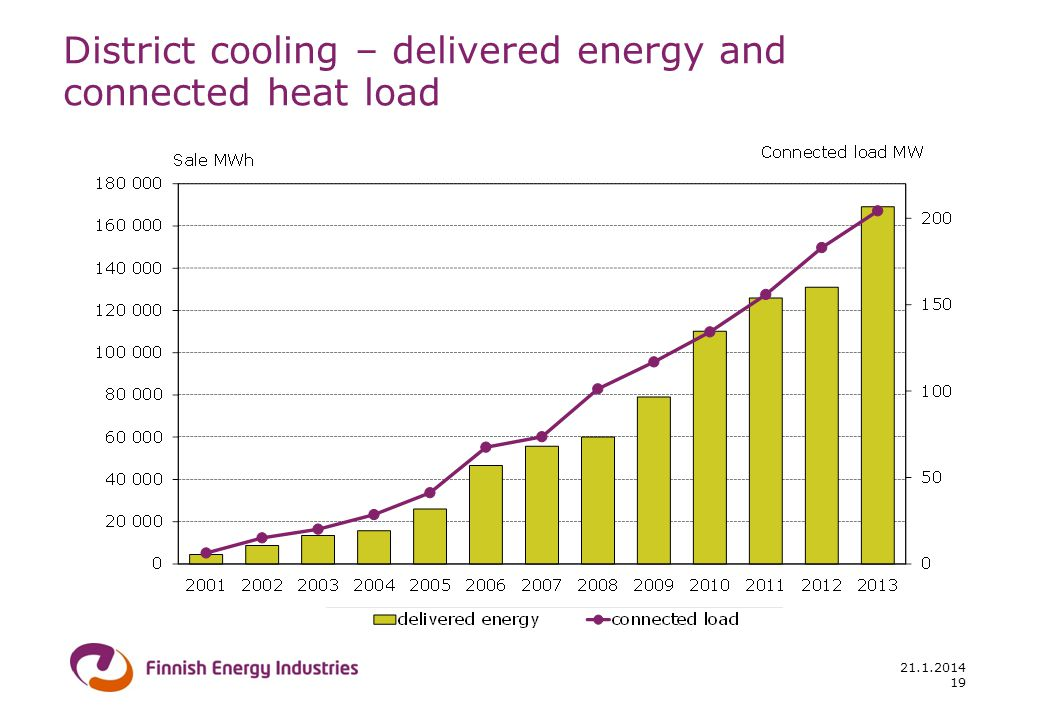 District cooling – delivered energy and connected heat load