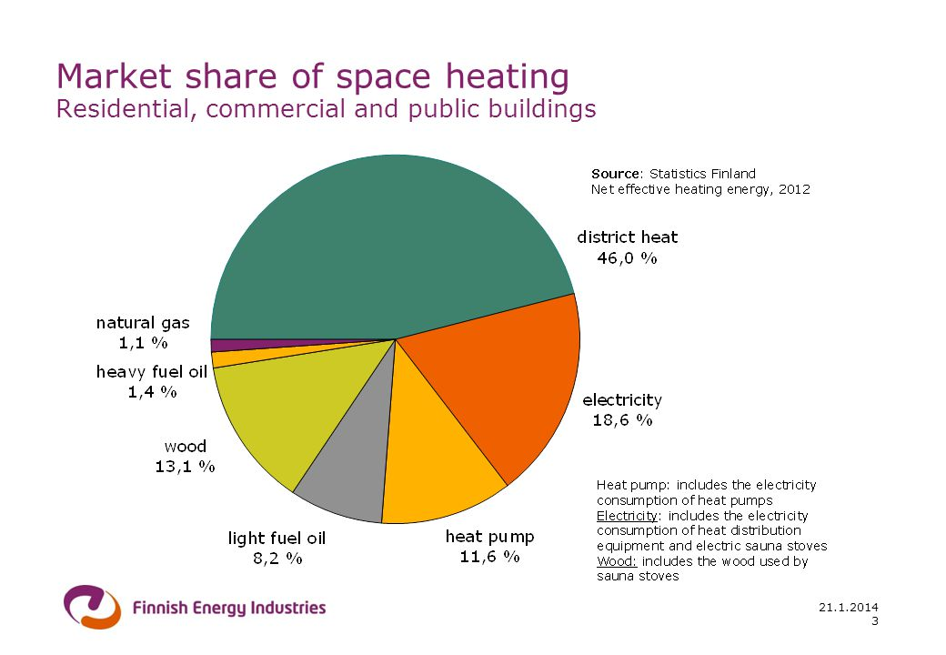 21.1.2014 3 Market share of space heating Residential, commercial and public buildings