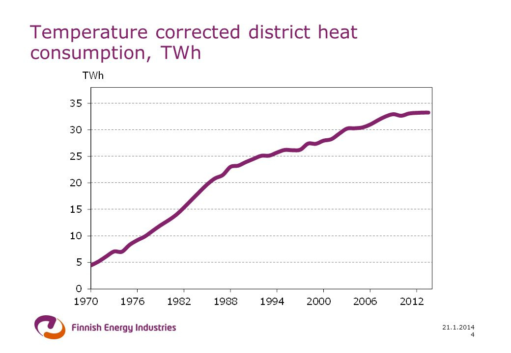 21.1.2014 4 Temperature corrected district heat consumption, TWh