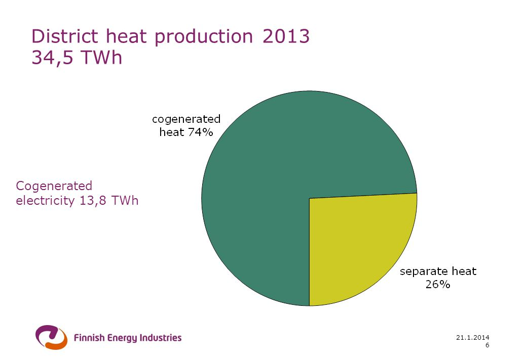 21.1.2014 6 District heat production 2013 34,5 TWh Cogenerated electricity 13,8 TWh