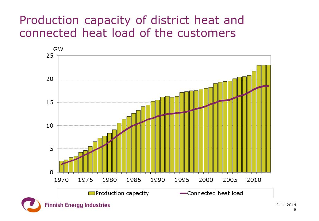 21.1.2014 8 Production capacity of district heat and connected heat load of the customers