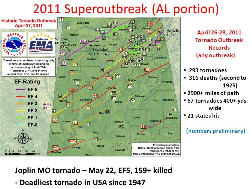 2011 Superoutbreak (AL portion) Joplin MO tornado – May 22, EF5, 159+ killed - Deadliest tornado in USA since 1947 April 26-28, 2011 Tornado Outbreak