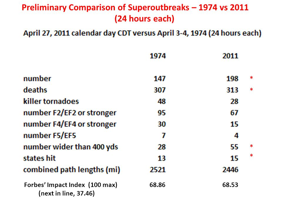 Preliminary Comparison of Superoutbreaks – 1974 vs 2011 (24 hours each) * * * * Forbes Impact Index (100 max) 68.86 68.53 (next in line, 37.46)