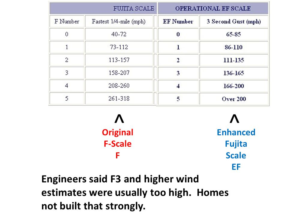^ ^ ^ Original F-Scale F Enhanced Fujita Scale EF Engineers said F3 and higher wind estimates were usually too high.