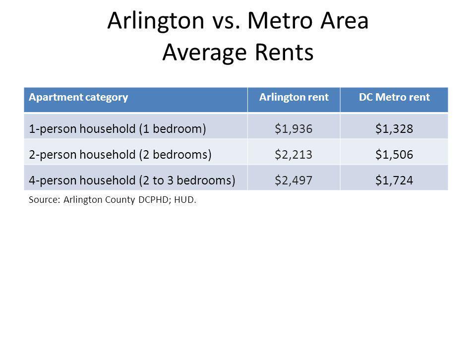 Arlington vs. Metro Area Average Rents Apartment categoryArlington rentDC Metro rent 1-person household (1 bedroom)$1,936$1,328 2-person household (2