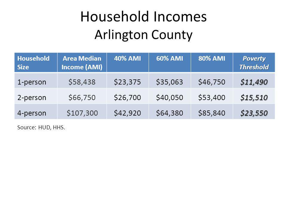 Household Incomes Arlington County Household Size Area Median Income (AMI) 40% AMI60% AMI80% AMI Poverty Threshold 1-person$58,438$23,375$35,063$46,750$11,490 2-person$66,750$26,700$40,050$53,400$15,510 4-person$107,300$42,920$64,380$85,840$23,550 Source: HUD, HHS.